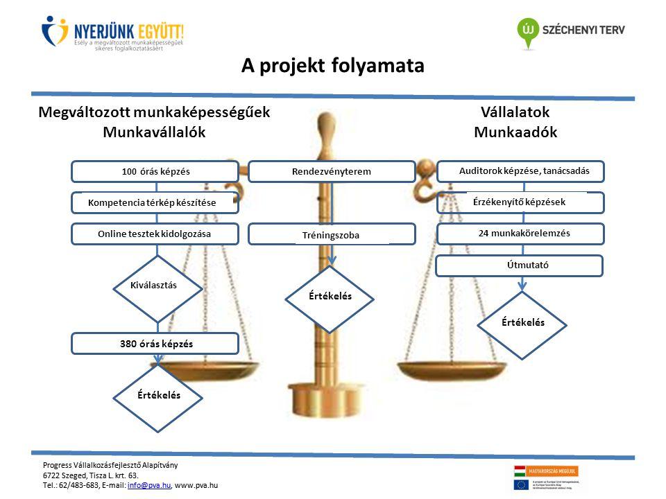 Progress Vállalkozásfejlesztő Alapítvány 6722 Szeged, Tisza L. krt. 63. Tel.: 62/483-683, E-mail: info@pva.hu, www.pva.huinfo@pva.hu Progress Vállalko