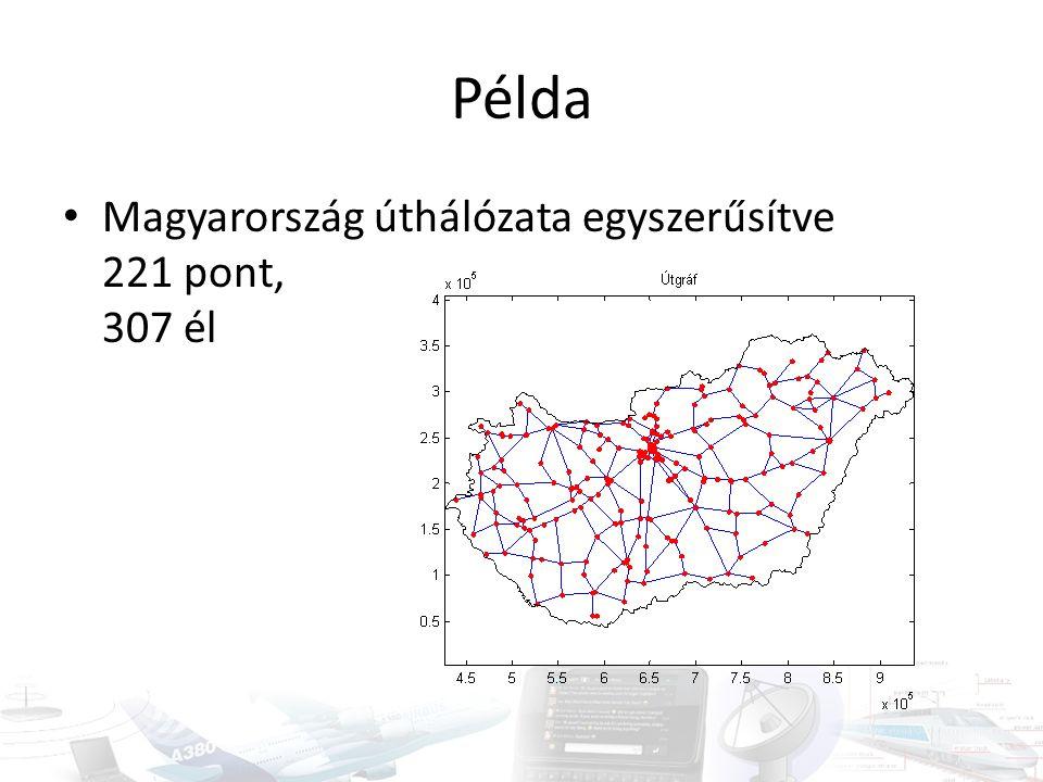 Példa • Magyarország úthálózata egyszerűsítve 221 pont, 307 él