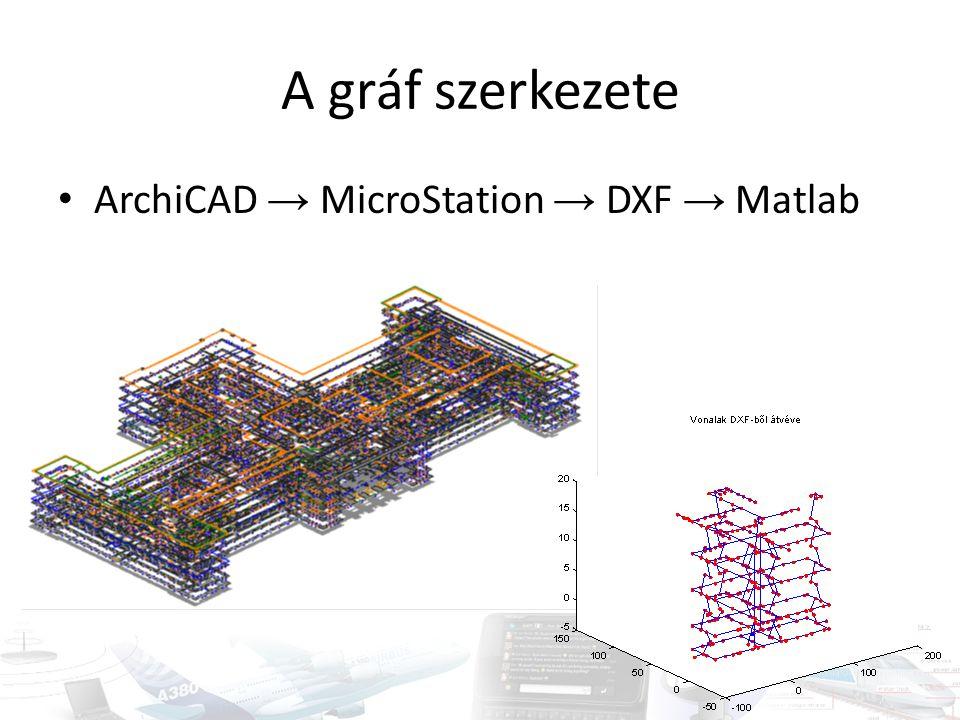 A gráf szerkezete • ArchiCAD → MicroStation → DXF → Matlab