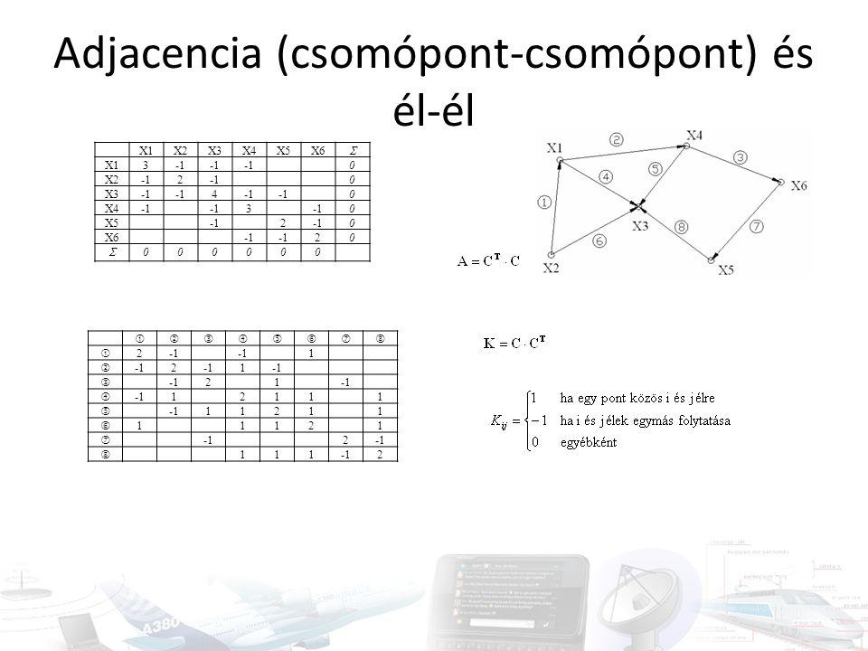 Adjacencia (csomópont-csomópont) és él-él X1X2X3X4X5X6  X13 0 X22 0 X3 4 0 X4 3 0 X52 0 X6 20  000000   2 1  2 1  21  12111  11211  11
