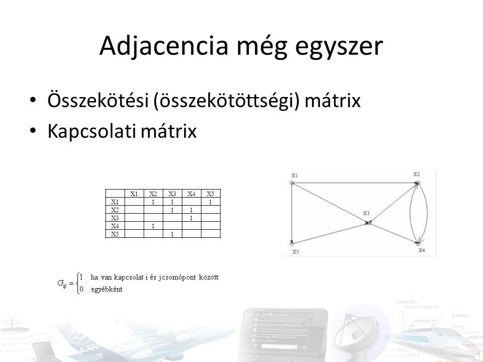 Adjacencia még egyszer • Összekötési (összekötöttségi) mátrix • Kapcsolati mátrix X1X2X3X4X5 X1111 X211 X31 X41 X51