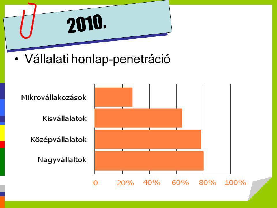 2010. •Vállalati honlap-penetráció