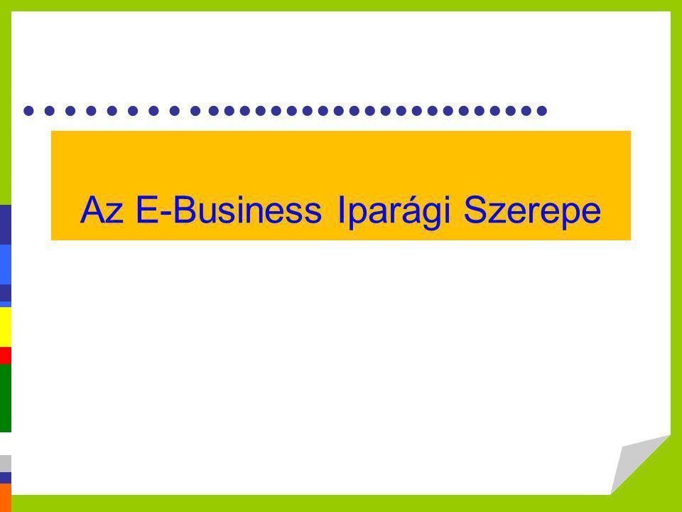 ………...................... Az E-Business Iparági Szerepe