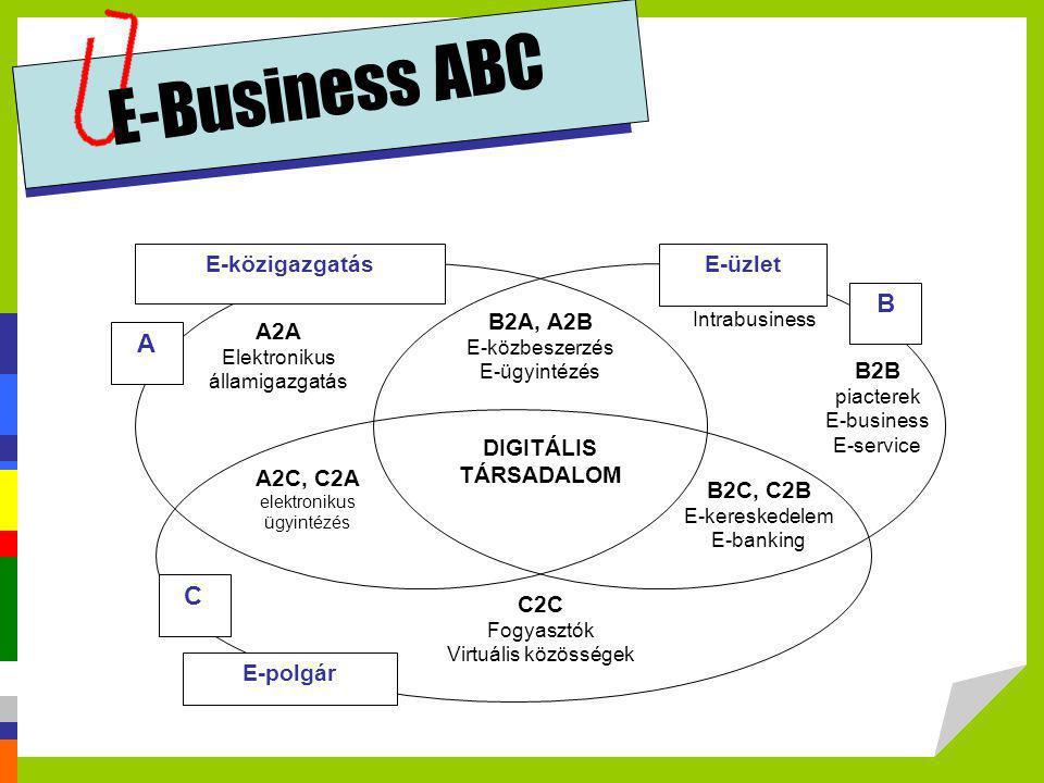 E-Business ABC E-üzlet C2C Fogyasztók Virtuális közösségek A2A Elektronikus államigazgatás A2C, C2A elektronikus ügyintézés E-polgár B2C, C2B E-keresk