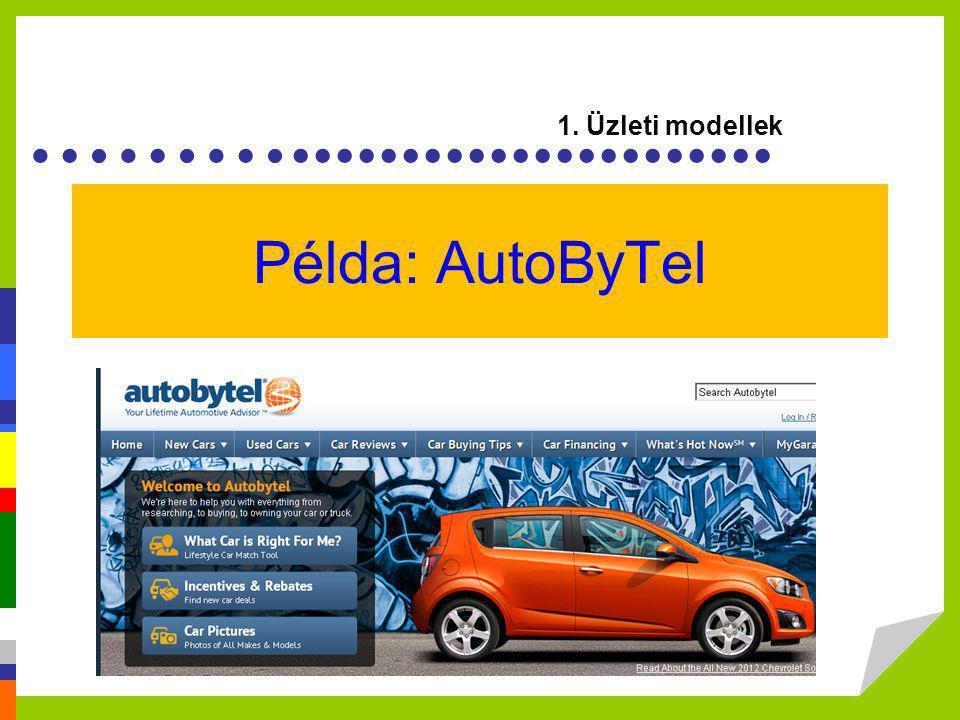 ………...................... Példa: AutoByTel 1. Üzleti modellek