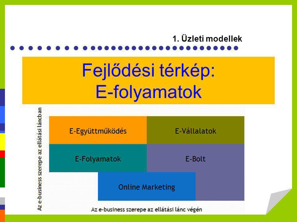 ………...................... Fejlődési térkép: E-folyamatok 1. Üzleti modellek