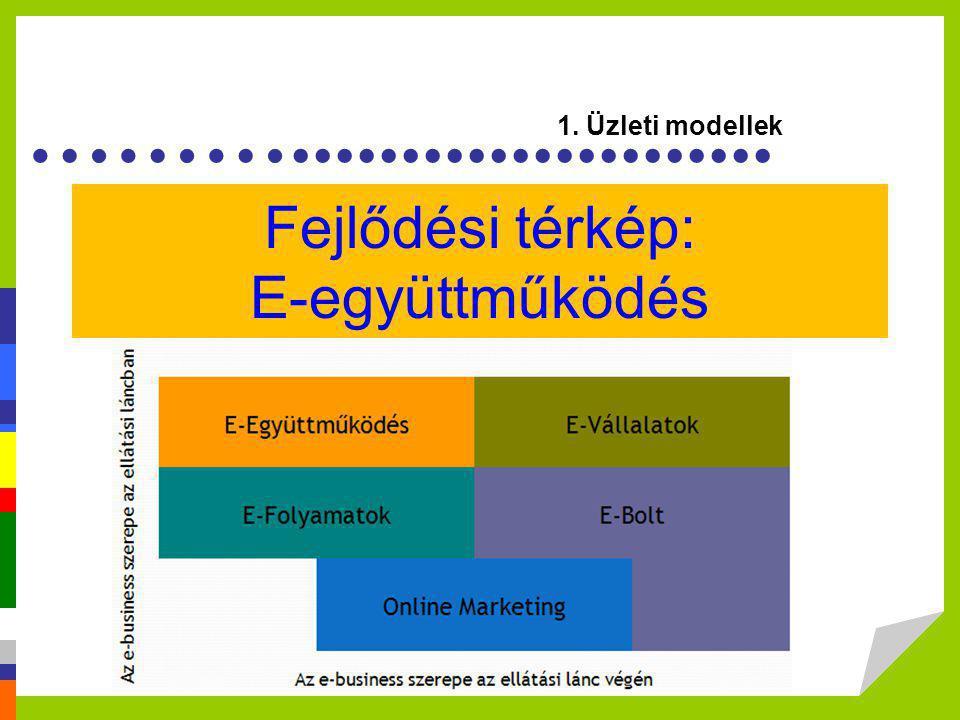 ………...................... Fejlődési térkép: E-együttműködés 1. Üzleti modellek