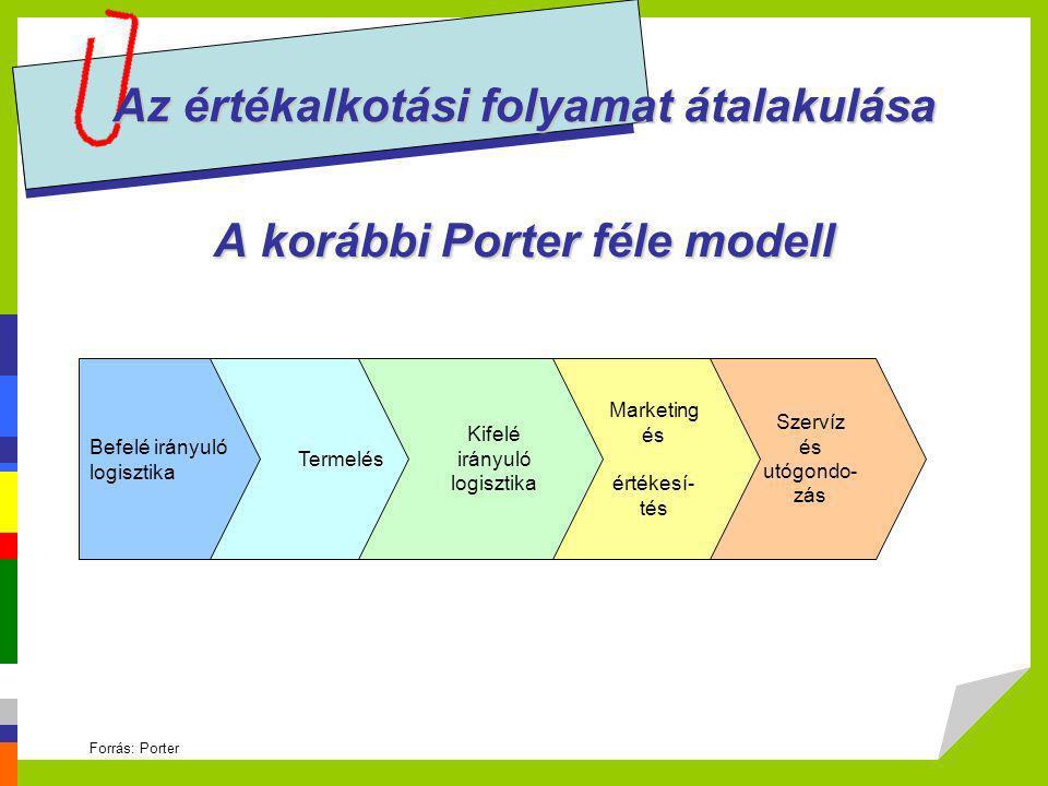 Az értékalkotási folyamat átalakulása Az információs társadalom értékmodellje Forrás: Sawy, Malhotra, Gosain, Young 1999 Prototipizálás A tudás kiaknázása Testreszabható kapcsolatok Külső kapcsolatok prioritása Belső együttműködés Hatékony tranzakciós csatorna Értékhozzáadás a közvetítés során Evolúció új értékteremtési lehetőségeket keres a termékekbe és szolgáltatásokba való visszaforgatása különleges igények, egyedi sajátosságok belső hatékonyság kiterjesztése a vevőkre, szállítókra belső integráció hatékony közvetítő szerep