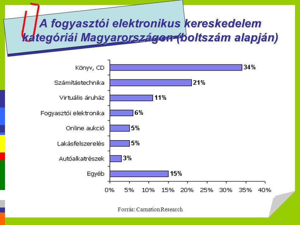 A fogyasztói elektronikus kereskedelem kategóriái Magyarországon (boltszám alapján) Forrás: Carnation Research