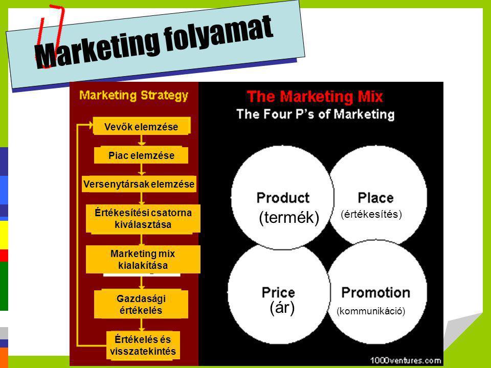 Marketing folyamat (termék) (értékesítés) (kommunikáció) (ár) Vevők elemzése Piac elemzése Versenytársak elemzése Értékesítési csatorna kiválasztása É
