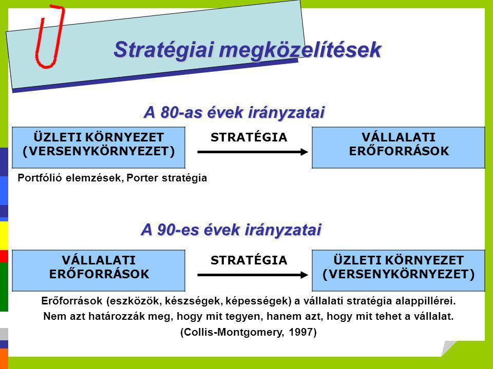 Stratégiai megközelítések A 80-as évek irányzatai ÜZLETI KÖRNYEZET (VERSENYKÖRNYEZET) STRATÉGIAVÁLLALATI ERŐFORRÁSOK Portfólió elemzések, Porter strat