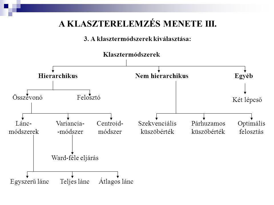 A KLASZTERELEMZÉS MENETE III. 3. A klasztermódszerek kiválasztása: Klasztermódszerek HierarchikusNem hierarchikusEgyéb ÖsszevonóFelosztó Két lépcső Lá