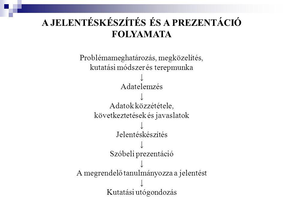 A JELENTÉSKÉSZÍTÉS ÉS A PREZENTÁCIÓ FOLYAMATA Problémameghatározás, megközelítés, kutatási módszer és terepmunka ↓ Adatelemzés ↓ Adatok közzététele, k