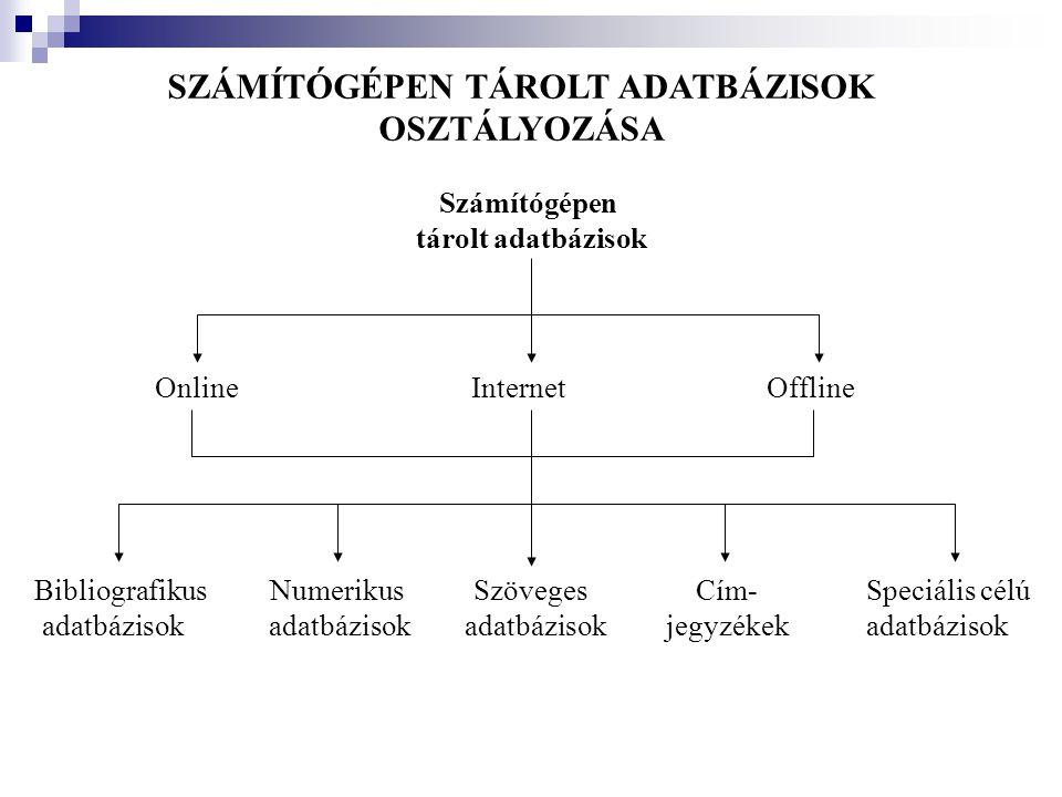 Számítógépen tárolt adatbázisok OnlineInternetOffline Bibliografikus adatbázisok Numerikus adatbázisok Szöveges adatbázisok Cím- jegyzékek Speciális c