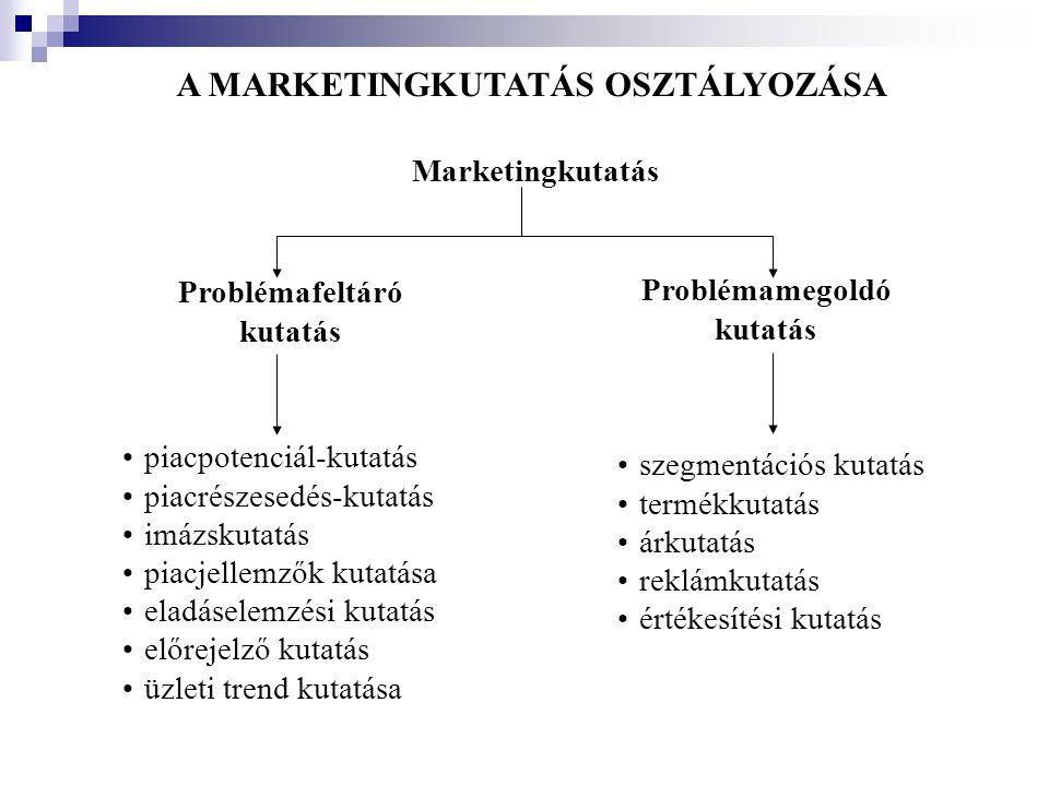 A MARKETINGKUTATÁS OSZTÁLYOZÁSA Marketingkutatás Problémafeltáró kutatás •piacpotenciál-kutatás •piacrészesedés-kutatás •imázskutatás •piacjellemzők k