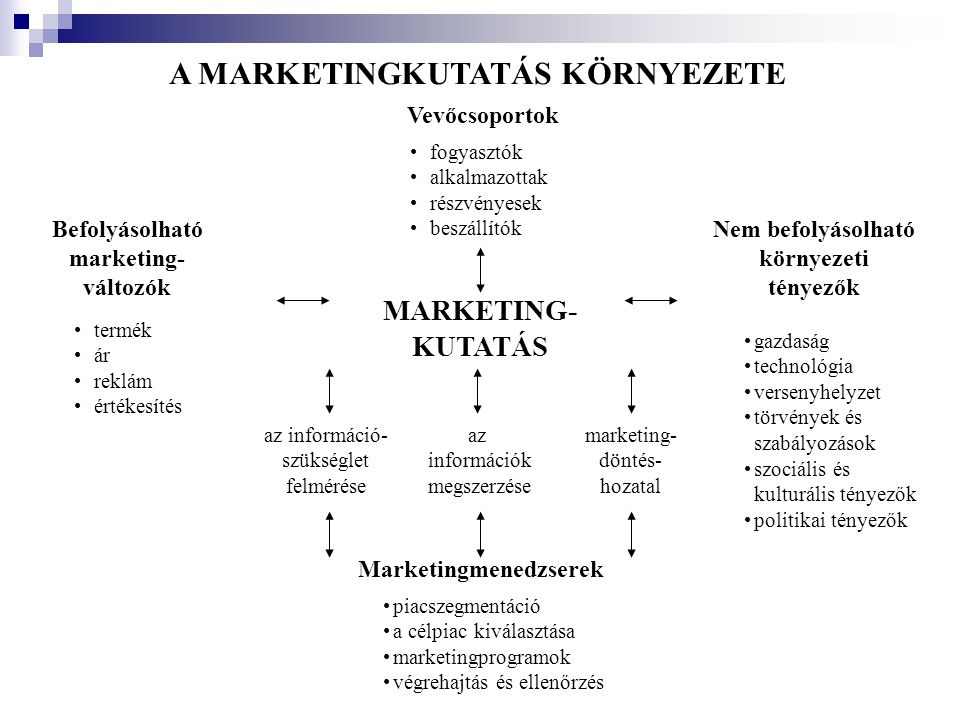 A MARKETINGKUTATÁS KÖRNYEZETE Vevőcsoportok •fogyasztók •alkalmazottak •részvényesek •beszállítók MARKETING- KUTATÁS •gazdaság •technológia •versenyhe