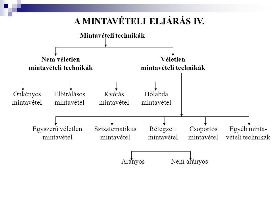 A MINTAVÉTELI ELJÁRÁS IV. Mintavételi technikák Nem véletlen mintavételi technikák Véletlen mintavételi technikák Önkényes mintavétel Elbírálásos mint