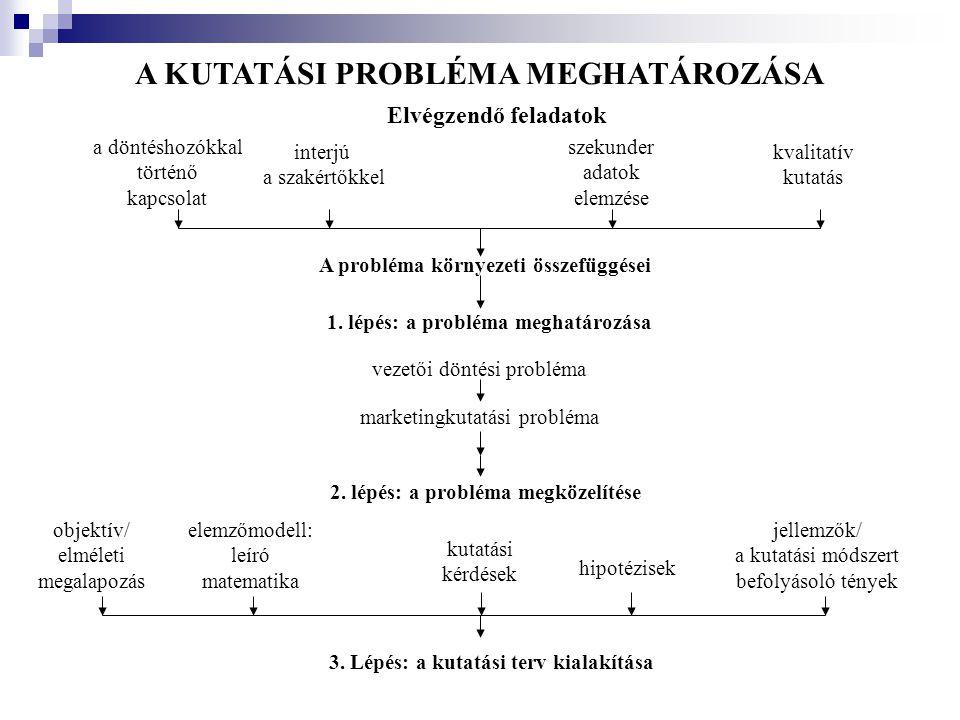 A TÖBBDIMENZIÓS SKÁLÁZÁS MENETE I.