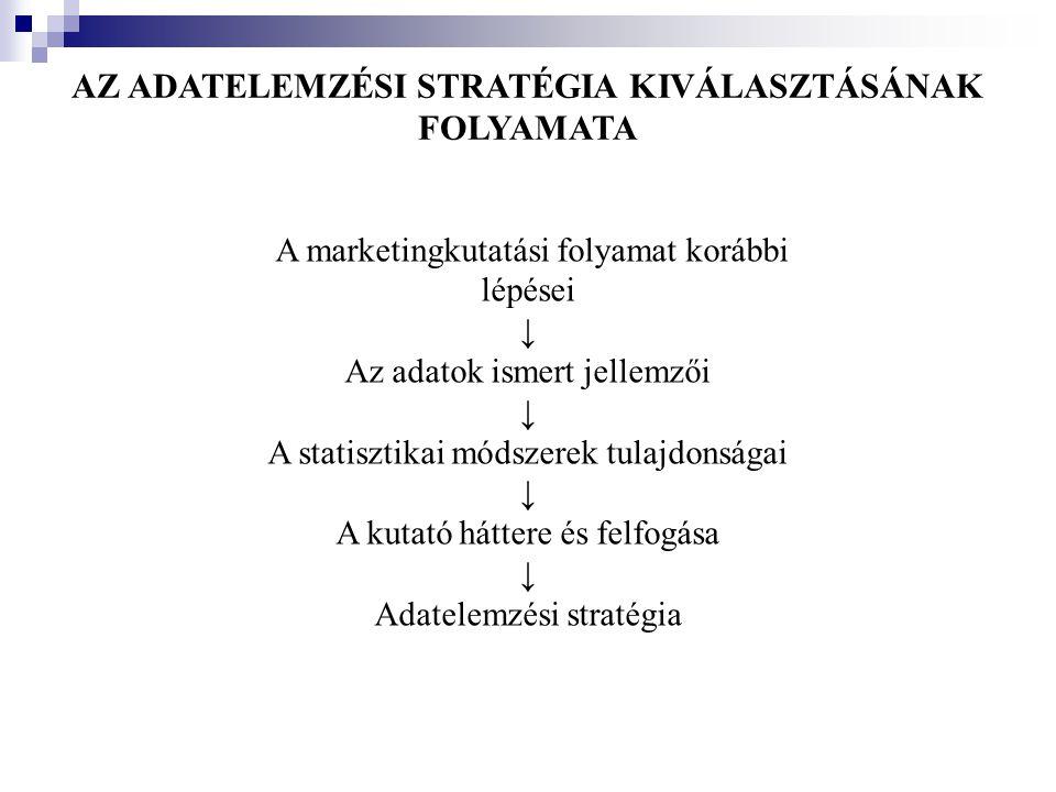 AZ ADATELEMZÉSI STRATÉGIA KIVÁLASZTÁSÁNAK FOLYAMATA A marketingkutatási folyamat korábbi lépései ↓ Az adatok ismert jellemzői ↓ A statisztikai módszer