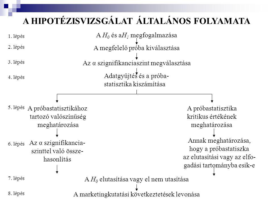 A HIPOTÉZISVIZSGÁLAT ÁLTALÁNOS FOLYAMATA A H 0 és aH 1 megfogalmazása A megfelelő próba kiválasztása Az α szignifikanciaszint megválasztása Adatgyűjté