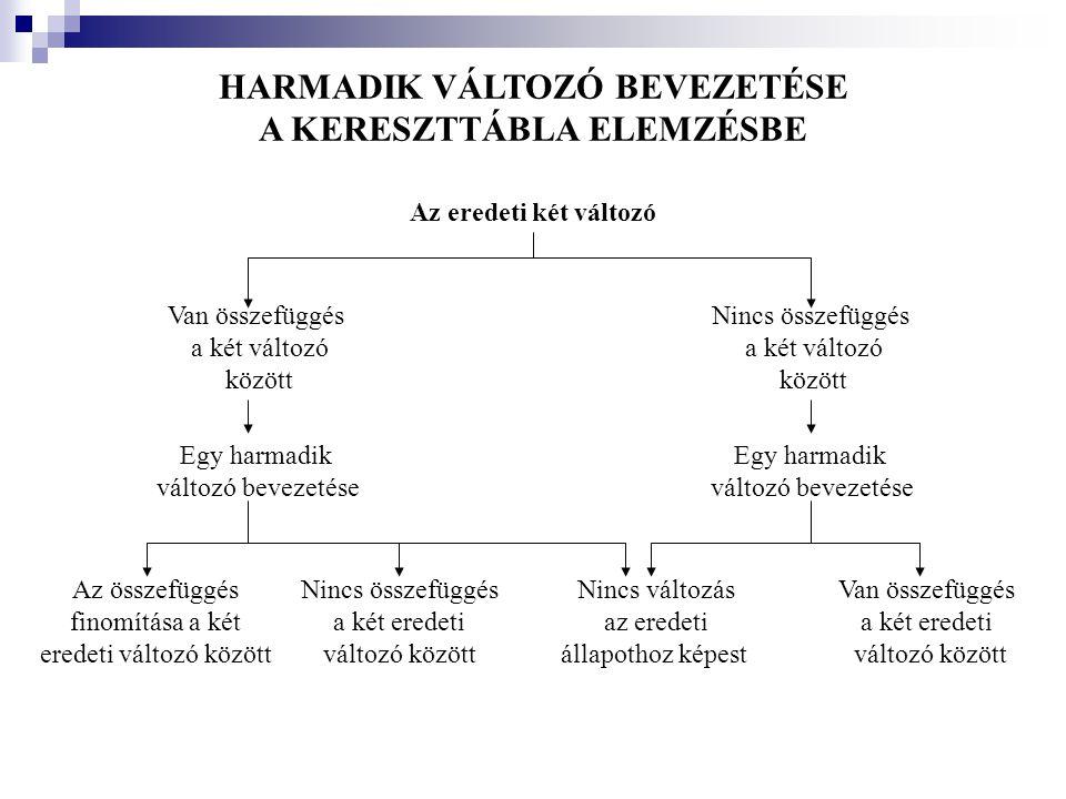 HARMADIK VÁLTOZÓ BEVEZETÉSE A KERESZTTÁBLA ELEMZÉSBE Az eredeti két változó Van összefüggés a két változó között Nincs összefüggés a két változó közöt