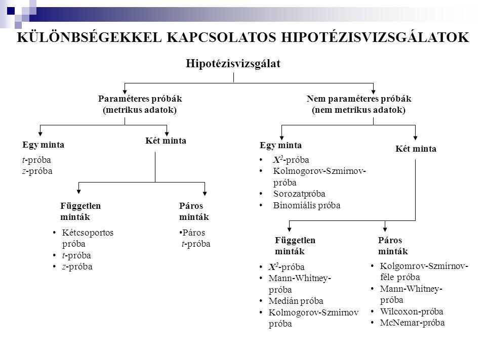 KÜLÖNBSÉGEKKEL KAPCSOLATOS HIPOTÉZISVIZSGÁLATOK Hipotézisvizsgálat Paraméteres próbák (metrikus adatok) Nem paraméteres próbák (nem metrikus adatok) E