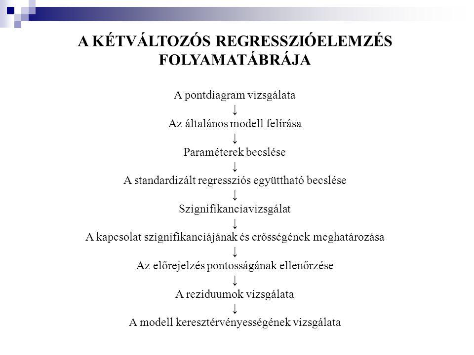 A KÉTVÁLTOZÓS REGRESSZIÓELEMZÉS FOLYAMATÁBRÁJA A pontdiagram vizsgálata ↓ Az általános modell felírása ↓ Paraméterek becslése ↓ A standardizált regres