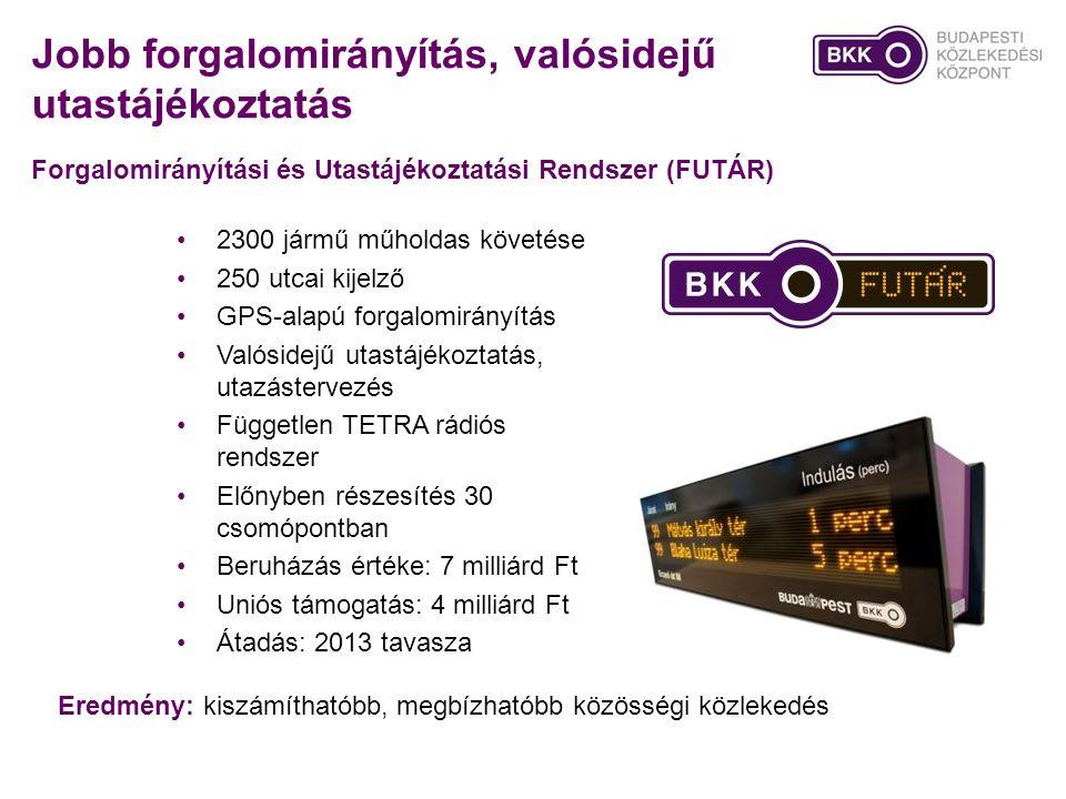 Jobb forgalomirányítás, valósidejű utastájékoztatás Forgalomirányítási és Utastájékoztatási Rendszer (FUTÁR) •2300 jármű műholdas követése •250 utcai