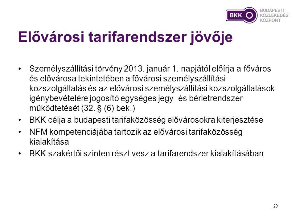 Elővárosi tarifarendszer jövője •Személyszállítási törvény 2013. január 1. napjától előírja a főváros és elővárosa tekintetében a fővárosi személyszál