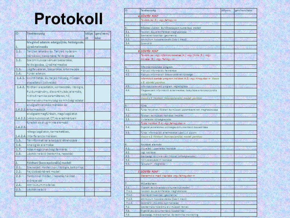 Protokoll IDTevékenység időpo nt igen/nem/ kész 1. Meglévő adatok: adatgyűjtés, feldolgozás, újraértelmezés 1.1. Terület lehatárolás. Területi irodalo