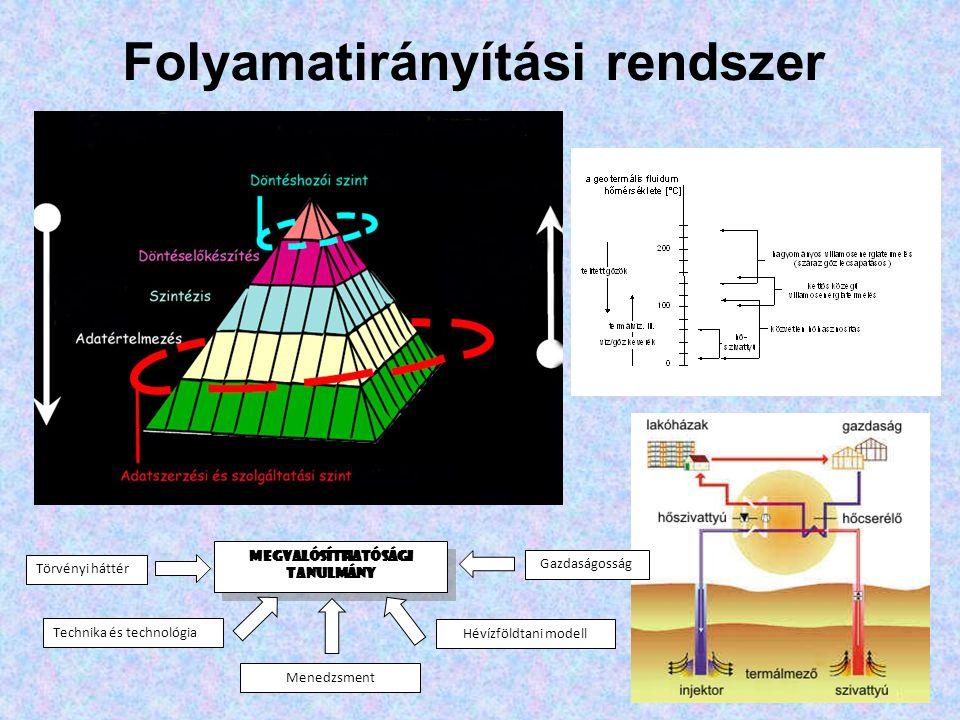 Folyamatirányítási rendszer MEGVALÓSÍTHATÓSÁGI TANULMÁNY Törvényi háttér Technika és technológia Menedzsment Hévízföldtani modell Gazdaságosság