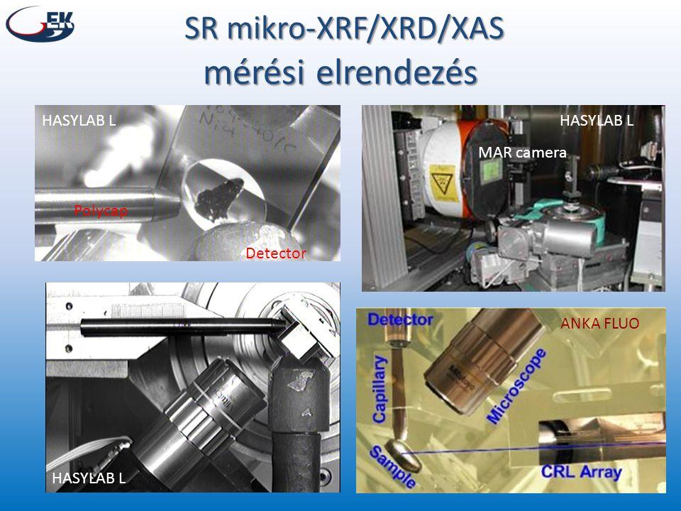 SR mikro-XRF/XRD/XAS mérési elrendezés SR mikro-XRF/XRD/XAS mérési elrendezés Polycap Detector MAR camera HASYLAB L ANKA FLUO