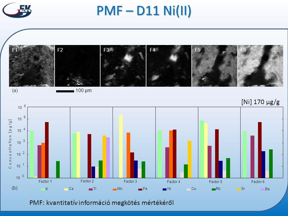 PMF – D11 Ni(II) KBa F1F2F3F4F5 F6 Ca Ti Mn FeNi Cu Rb Sr Factor 1 Factor 2 Factor 3 Factor 4 Factor 5 Factor 6 C o n c e n t r a t i o n [ µ g ] / g