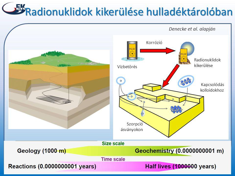 HLW Korrózió Vízbetörés Radionuklidok kikerülése Kapcsolódás kolloidokhoz Szorpció ásványokon Radionuklidok kikerülése hulladéktárolóban Denecke et al