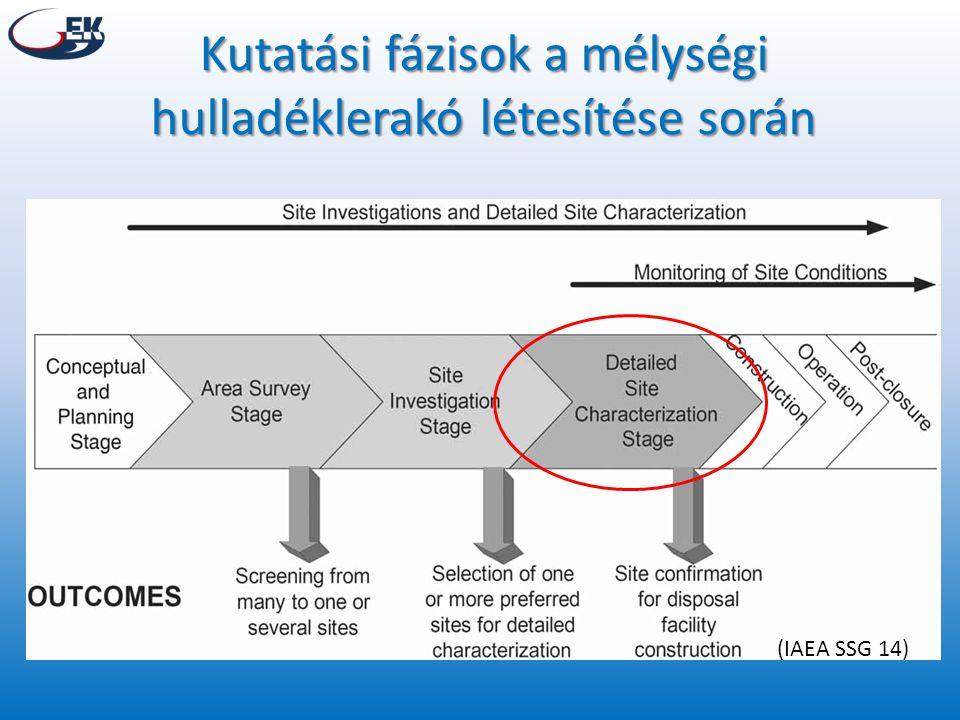 Kutatási fázisok a mélységi hulladéklerakó létesítése során (IAEA SSG 14)