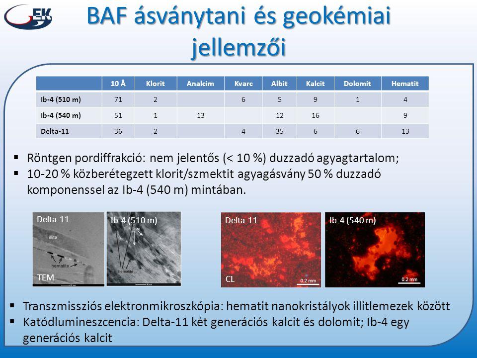 10 ÅKloritAnalcimKvarcAlbitKalcitDolomitHematit Ib-4 (510 m)71265914 Ib-4 (540 m)5111312169 Delta-113624356613  Röntgen pordiffrakció: nem jelentős (