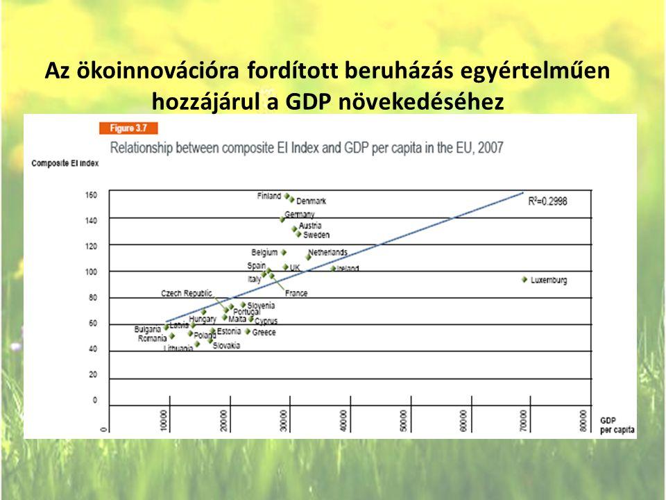 Az ökoinnovációra fordított beruházás egyértelműen hozzájárul a GDP növekedéséhez