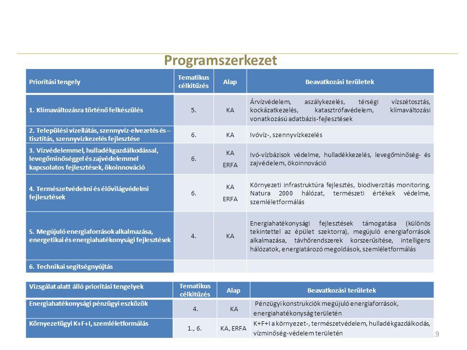 19 Programszerkezet Prioritási tengely Tematikus célkitűzés AlapBeavatkozási területek 1. Klímaváltozásra történő felkészülés5.KA Árvízvédelem, aszály