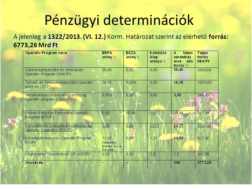 Pénzügyi determinációk A jelenleg a 1322/2013. (VI. 12.) Korm. Határozat szerint az elérhető forrás: 6773,26 Mrd Ft
