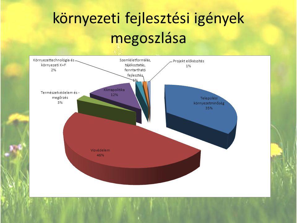 Finanszírozási források 2007-2013 Fejlesztési forrás megnevezése Keretösszeg 2007-2013 (milliárd EUR) Keretösszeg 2007-2013 (mrd Ft, 280HUF/EUR árf.) megjegyzés Környezet és Energia Operatív Program (KEOP) 4,9161376,48 EU és hazai forrás együttesen Gazdaságfejlesztési Operatív Program (GOP) 0,09025,23 EU és hazai forrás.