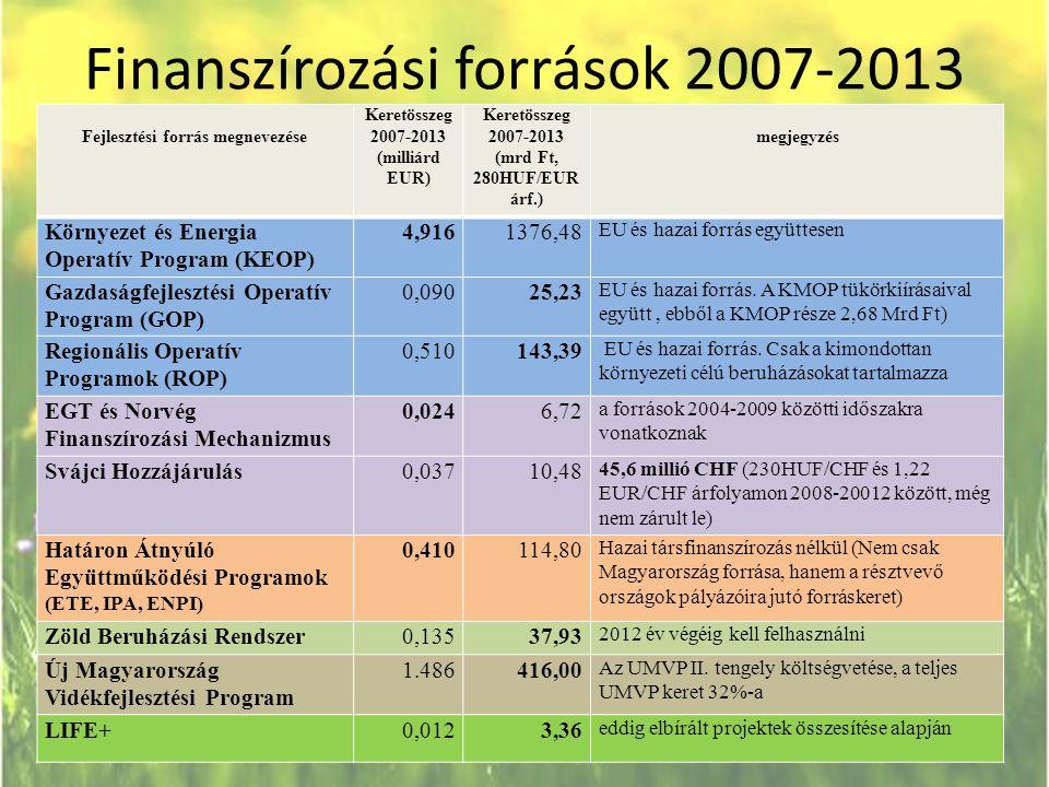Finanszírozási források 2007-2013 Fejlesztési forrás megnevezése Keretösszeg 2007-2013 (milliárd EUR) Keretösszeg 2007-2013 (mrd Ft, 280HUF/EUR árf.)
