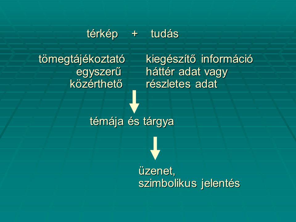 térkép + tudás tömegtájékoztató kiegészítő információ egyszerű háttér adat vagy közérthető részletes adat témája és tárgya témája és tárgya üzenet, üzenet, szimbolikus jelentés szimbolikus jelentés