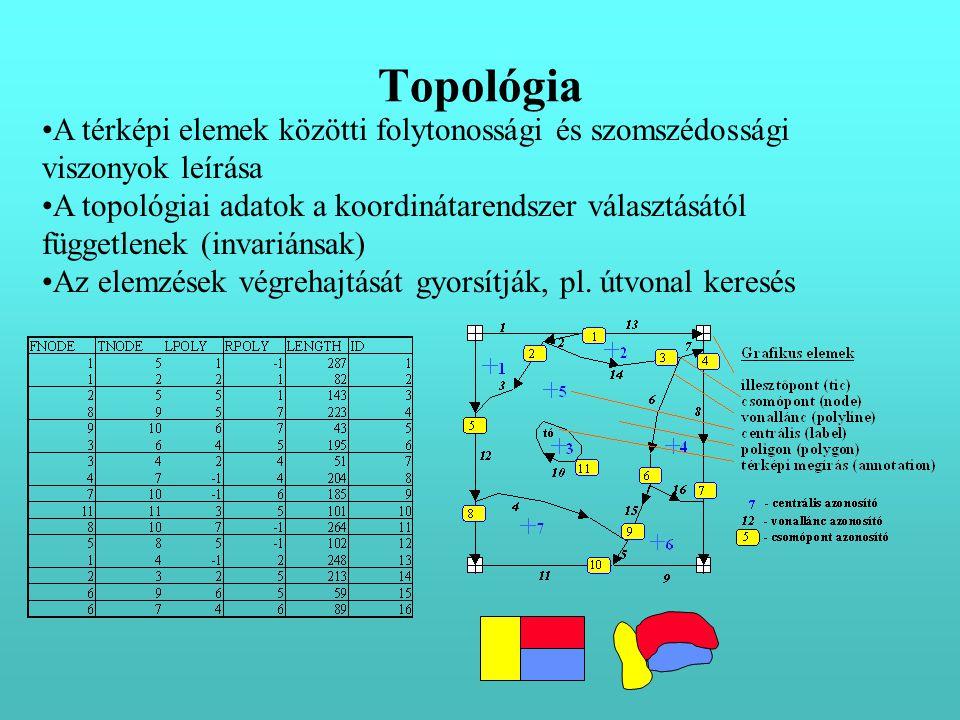•A térképi elemek közötti folytonossági és szomszédossági viszonyok leírása •A topológiai adatok a koordinátarendszer választásától függetlenek (invar
