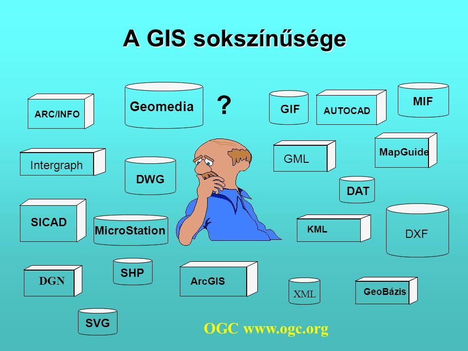 A GIS sokszínűsége ? MicroStation DWG SHP GIF DXF Geomedia DAT MIF Intergraph ArcGIS GeoBázis GML ARC/INFO SICAD MapGuide AUTOCAD KML DGN OGC www.ogc.