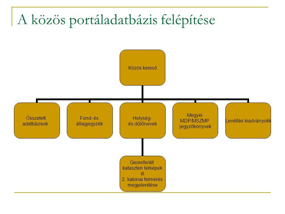 A közös portáladatbázis felépítése Közös kereső Összetett adatbázisok Fond- és állagjegyzék Helység- és dűlőnevek Georeferált kataszteri térképek ill.