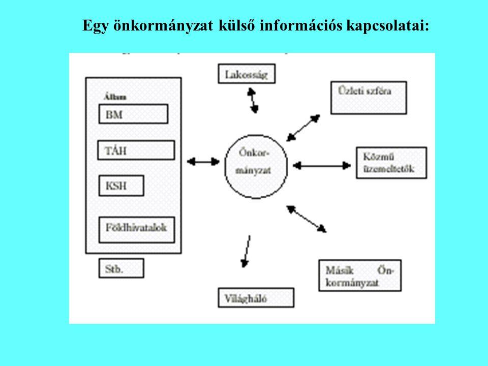 Egy önkormányzat külső információs kapcsolatai:
