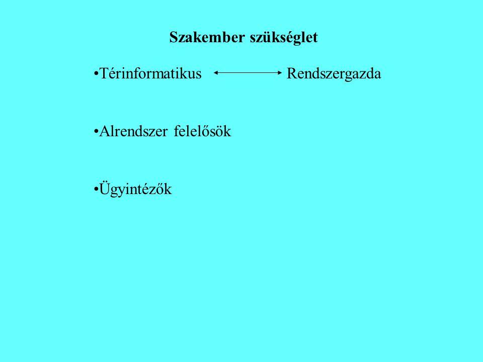 Szakember szükséglet •TérinformatikusRendszergazda •Alrendszer felelősök •Ügyintézők