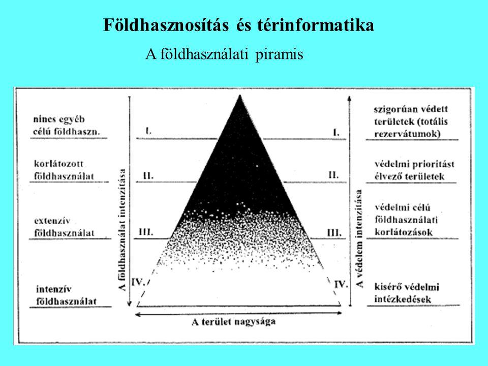 Földhasznosítás és térinformatika A földhasználati piramis