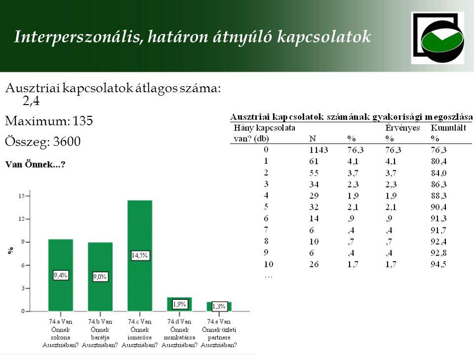 Interperszonális, határon átnyúló kapcsolatok Ausztriai kapcsolatok átlagos száma: 2,4 Maximum: 135 Összeg: 3600