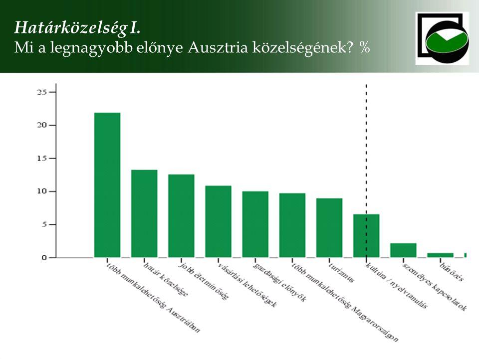 Határközelség I. Mi a legnagyobb előnye Ausztria közelségének %